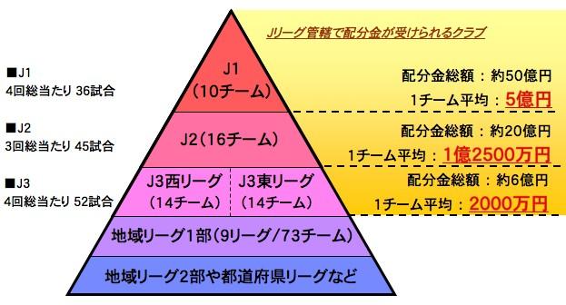 Jリーグのピラミッド