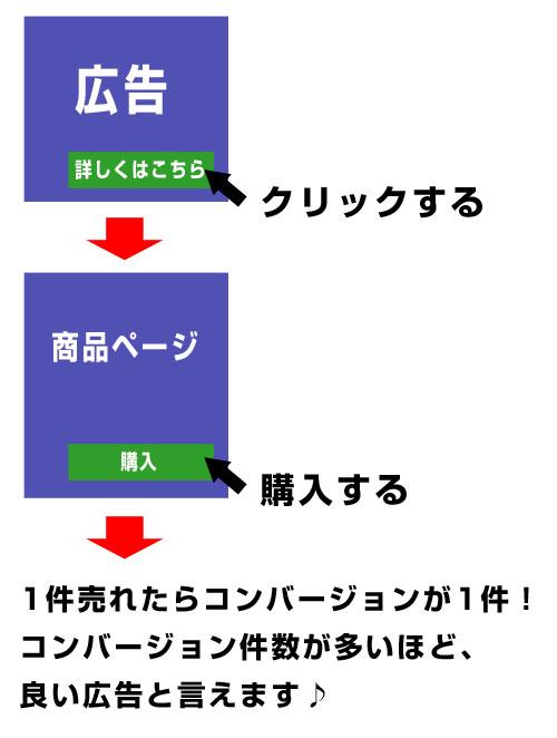 コンバージョンの説明
